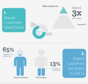 Repeat customers are easier to sell to